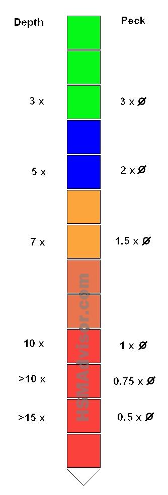 Okuma Variable Programming
